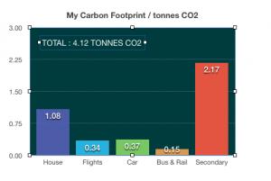 CO2 COLUMN