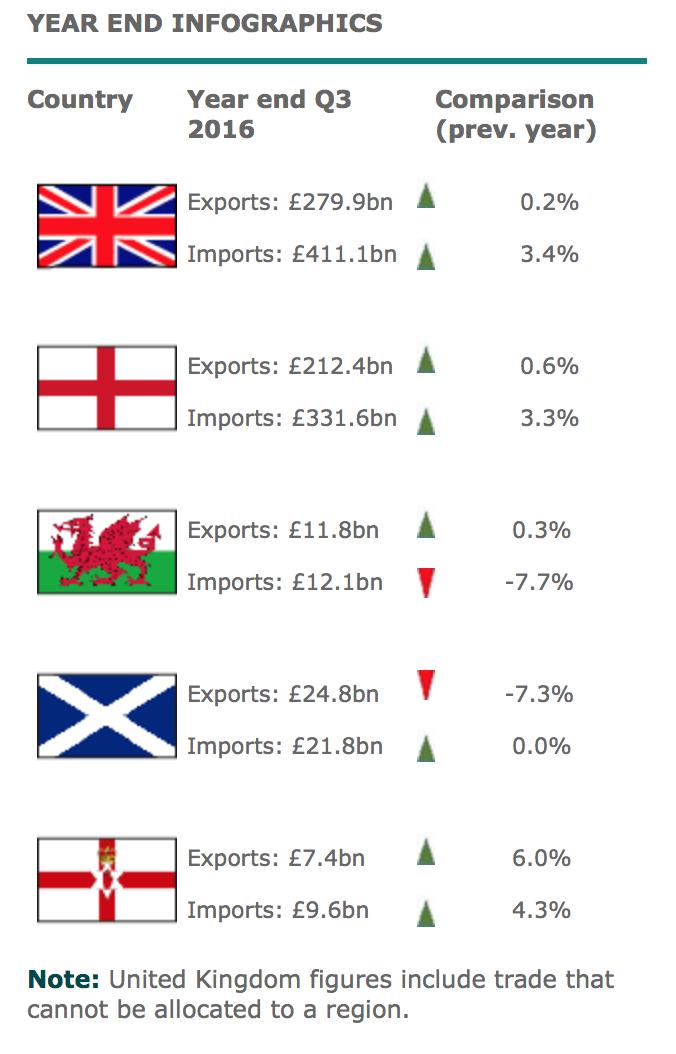 UK Trade, Sept 2016