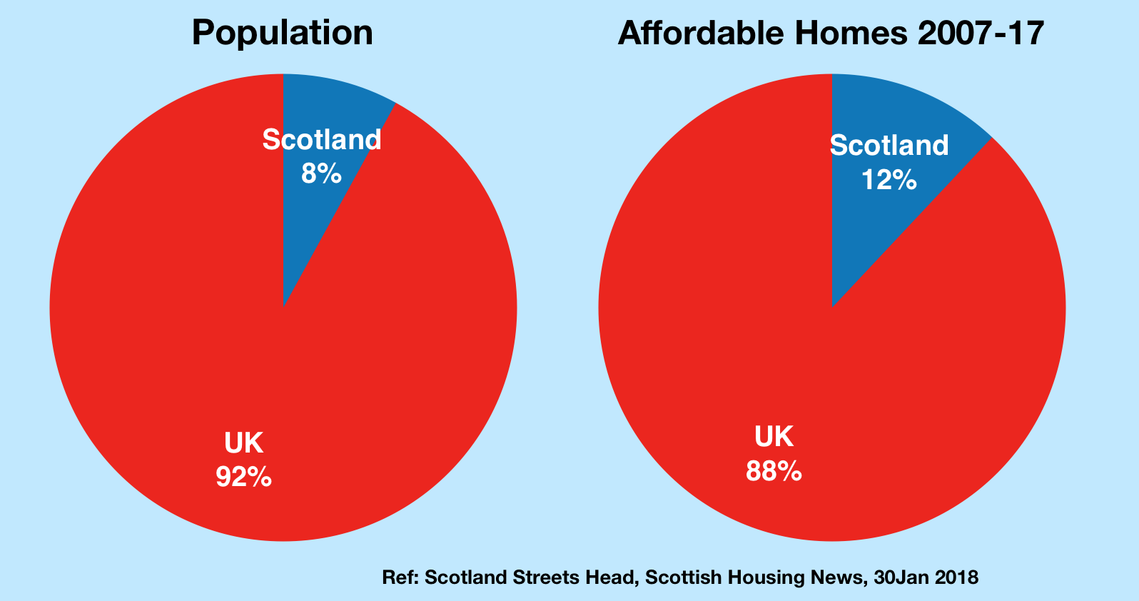 S8 Affordable Homes