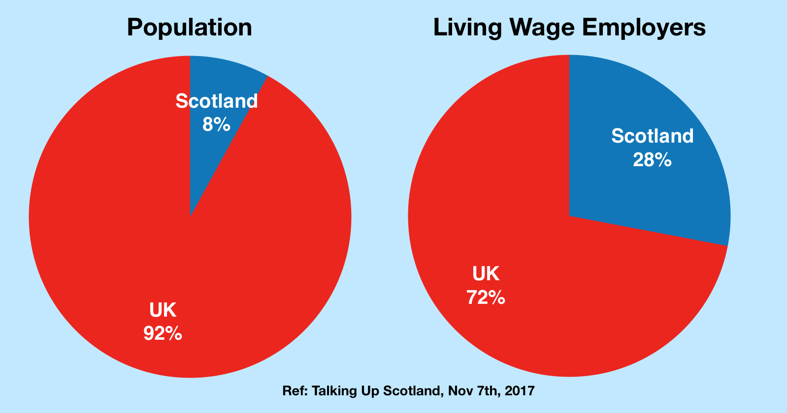 S8 Living Wage Employers