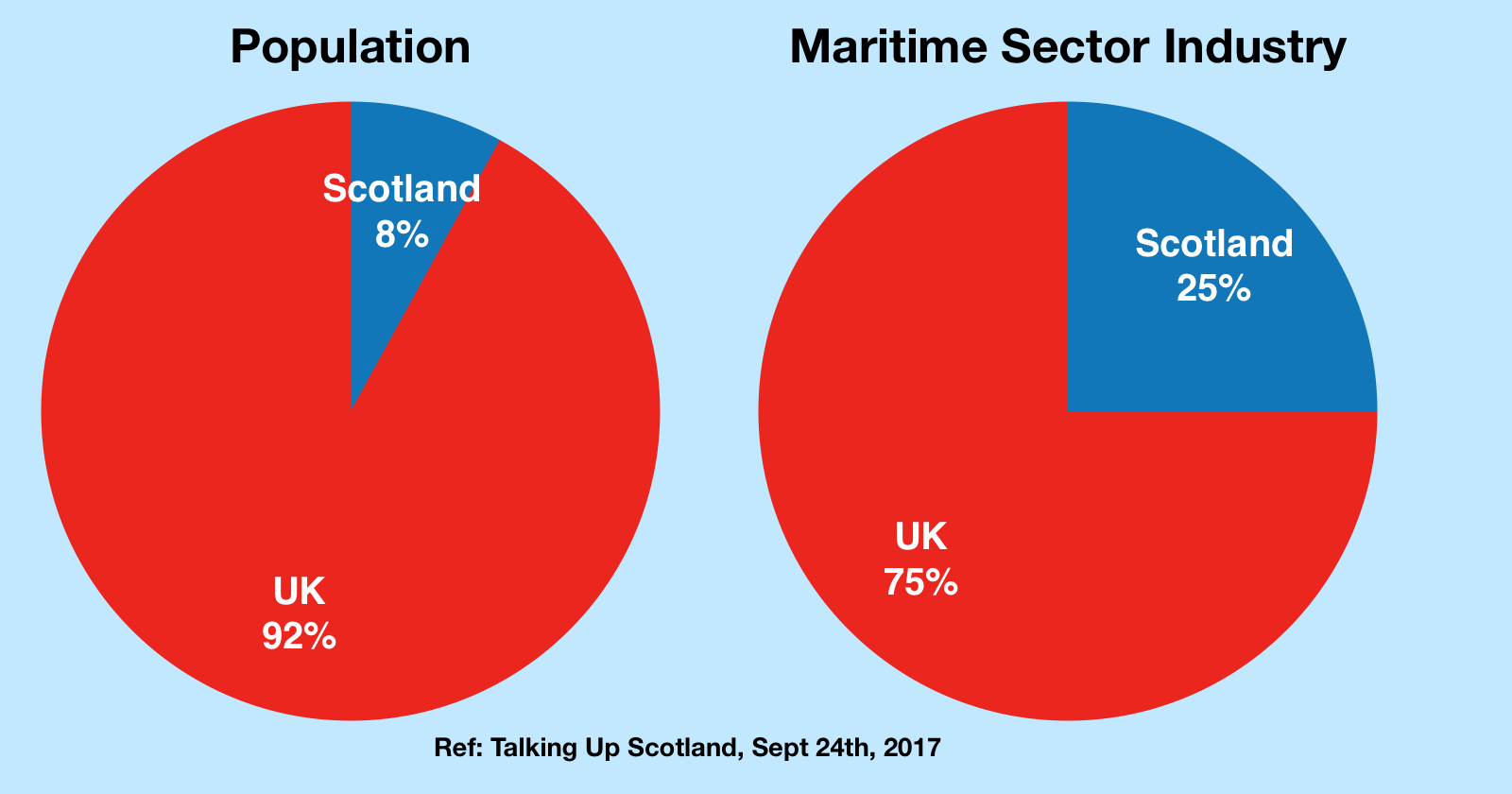 S8 Maritime Sector