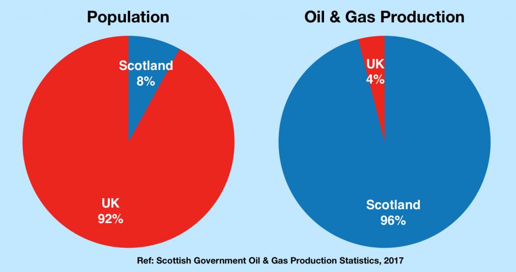 S8 Oil Gas