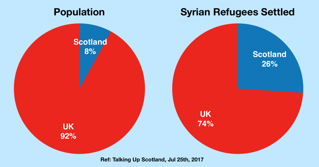 S8 Syrian Refugees