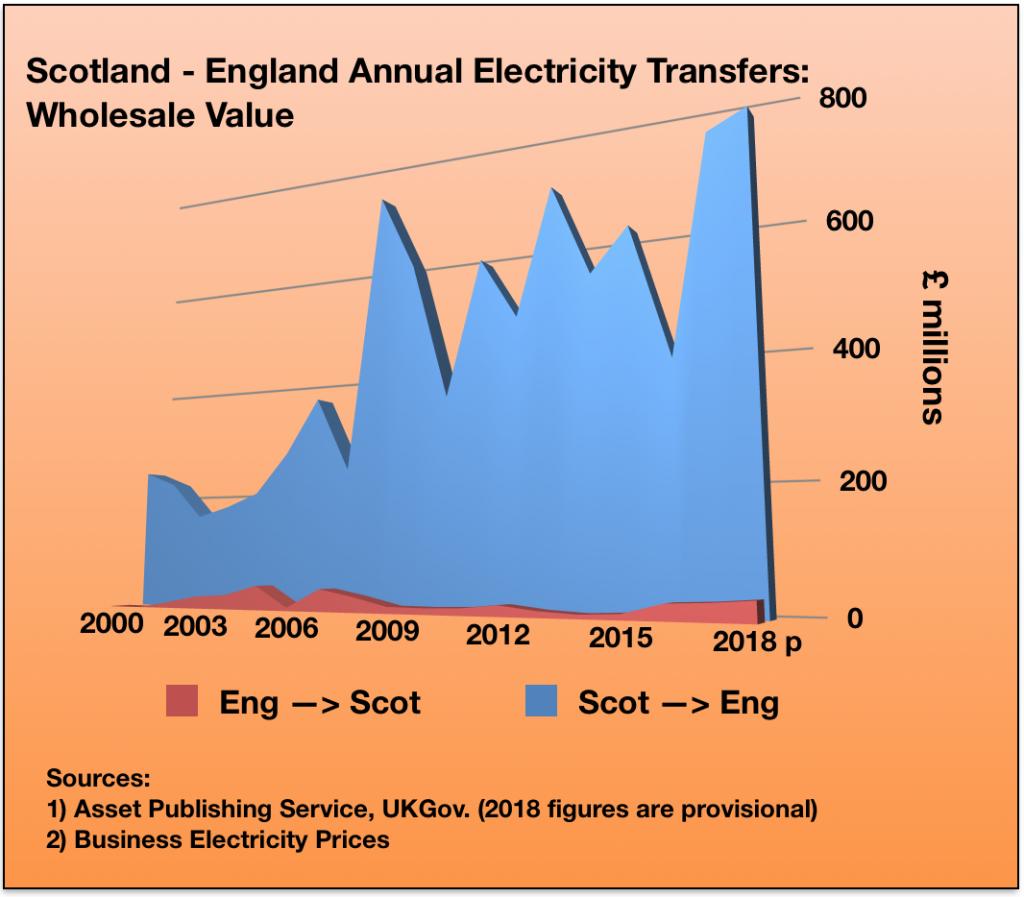 UK Electricity Transfers - Weegie Fifer