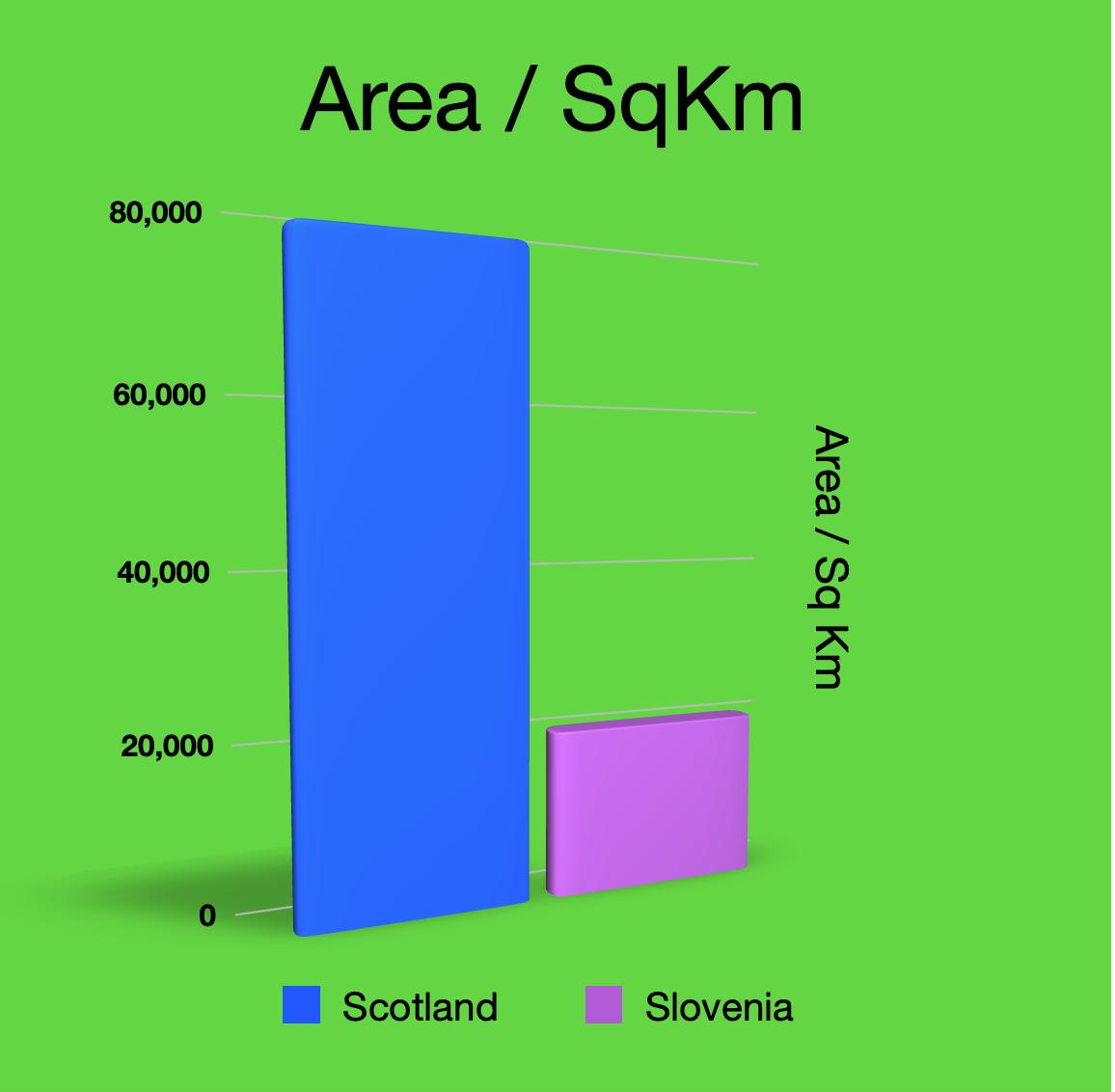 Scot_Slov Area