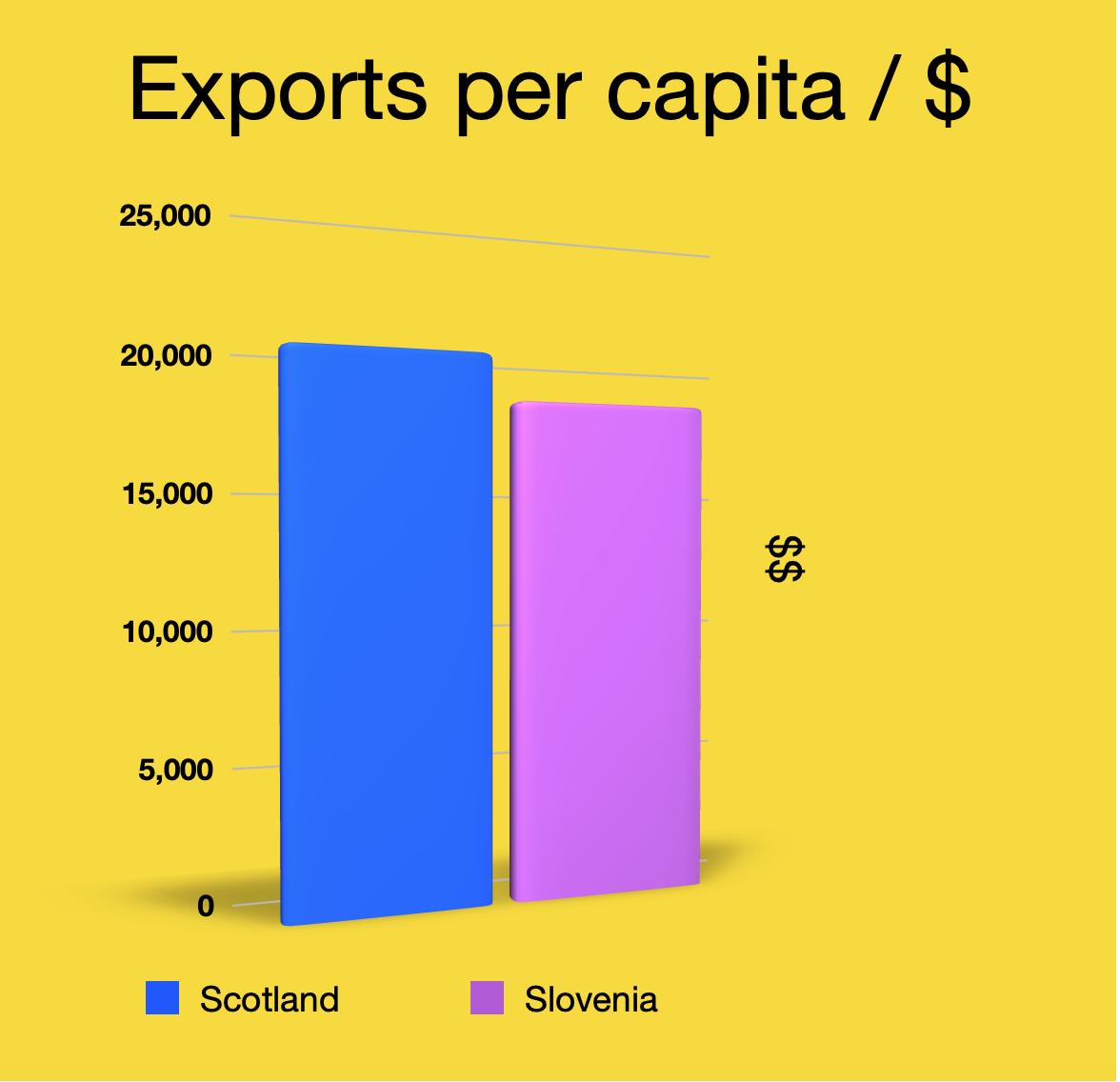 Scot_Slov Exports
